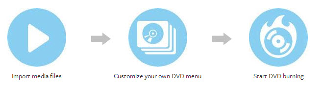 Burn DVD on Mac